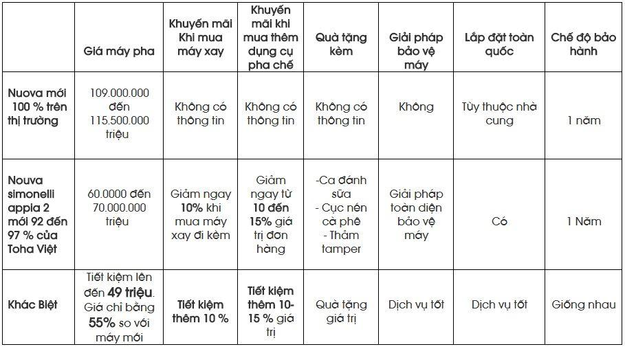 Bảng giá Máy pha cà phê giá rẻ NUOVA SIMONELLI APPIA 2 MS 05 cũ đã qua sử dụng